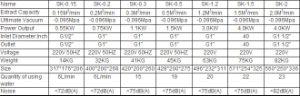 Sk-0.5 de 1,5 Kw la bomba de vacío de anillo líquido para la industria médica y farmacéutica