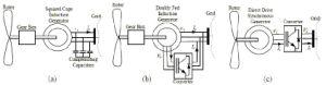 Generatore di turbina del vento del Palo della torretta