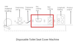 آليّة مستهلكة [تويلت ست] تغطية يجعل آلة