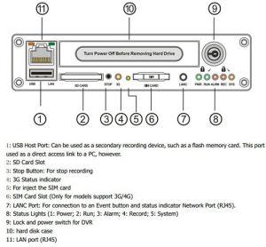 3G/4G 1080P Car Mobile Dvrs mit GPS, 4 Channel HD Videokamera für Car Bus Truck Taxi Boat Security Surveillance