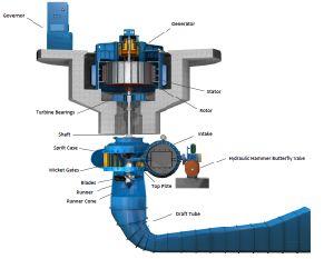 카플란 터빈 단위 또는 축류 터빈