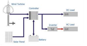 Wind-Generatoren 300 Watt-24V für Haus