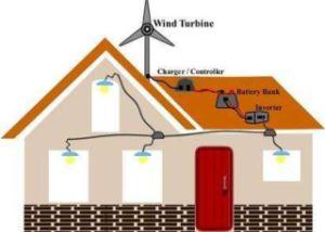 400W 12V ou 24 V M3, série Générateur CA du générateur de l'éolienne pour vent&système hybride solaire