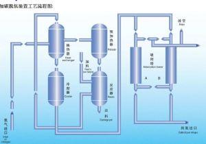 Azoto di separazione di membrana che fa macchina