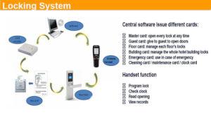 RFID Zigbeeの電気ホテルのドアロックシステム