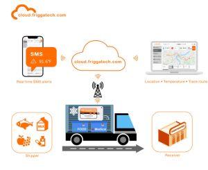 Het Registreerapparaat van gegevens met de Automatische Generatie van het Rapport Pdf
