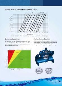 自動油圧制御弁