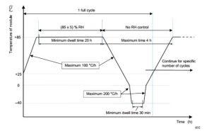 IEC61215 Module PV cyclage thermique /chambre d'essai de gel d'humidité