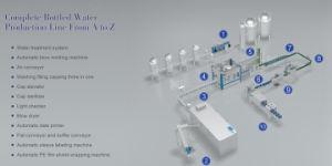 Automatische Mineralwasser-Flaschen-füllende Zeile