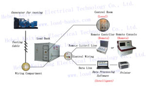 Banco de carga generador de prueba