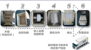 PV 추적자 5를 위한 ISO9001/Ce/SGS 회전 드라이브