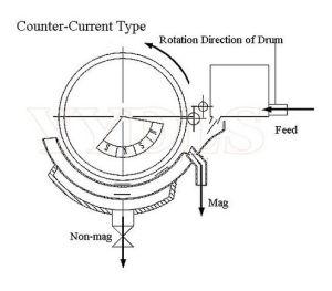 type humide de haute intensité séparateur du tambour magnétique permanent 6000GS