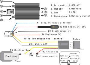 CDMA/GSM/GPRS (dispositivo de rastreo de vehículos ET101B)