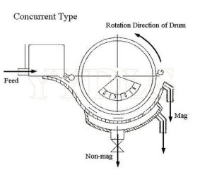 Tambour de type humide Rare Earth permanent de l'équipement de séparateur de particules magnétiques