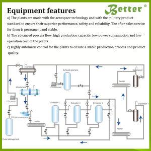 L'extraction de fluide supercritique de CO2 d'huiles essentielles pour la vente