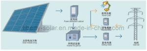 Système d'alimentation solaire On-Grid