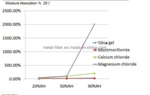 Het Deshydratiemiddel van het Chloride van het magnesium