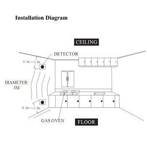 セリウムが付いている2018年のSumringの工場価格の可燃性ガスの探知器
