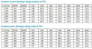 Série de bateria 2V250ah com placas tubulares para Telecom/UPS/Segurança/ferroviário/Medical/Alarme/TV a cabo Execução