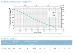 Bomba de agua de periféricos de HP de alta calidad 1Super cabeza impulsor de latón Ce aprobada Lq-100A