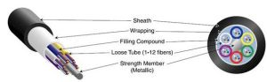 Cavo ottico della fibra di memorie di alta qualità 2 esterni - 288