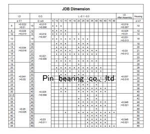 O Jdb #500 lubrificantes sólidos da bucha de bronze fundido