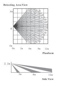 Sensore di movimento della vasta gamma di Sumring/rivelatore
