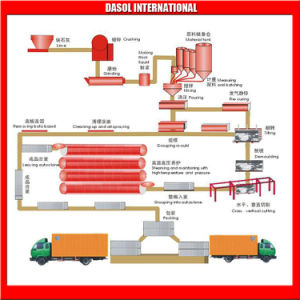 Blocco in calcestruzzo aerato Line/Autoclaved di produzione di AAC