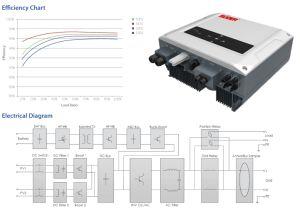 Suoer 5000 Ватт на солнечной поверхности гибридный инвертор хранения энергии 5 квт 5000W инверторы