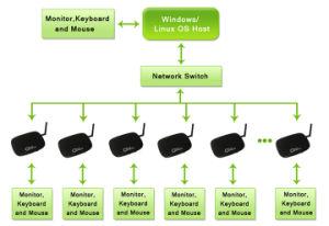 Nuage chaud terminal client léger ordinateur Net Fox-300HV Linux Embedded 2.6 OS processeur 1,5 Ghz Dual Core