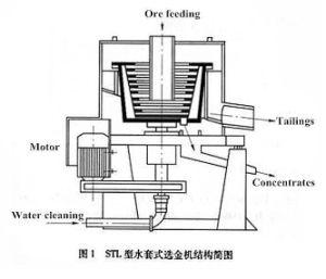 Concentratore di Knelson di separazione di gravità della strumentazione di estrazione dell'oro per l'argento dello stagno