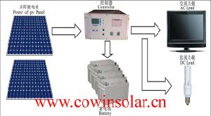 Sistema de Energía Solar (OFF-GRID CS-OG-200W/800W)