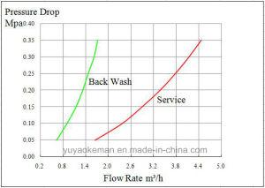 金属の表示が付いているDownflowのタイプのための弁4トンの軟化剤制御