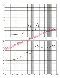 Gt-7506na venda por grosso de venda quente 110W altifalante de agudos
