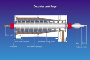 De horizontale Karaf centrifugeert Machine in Afvalwater Daf