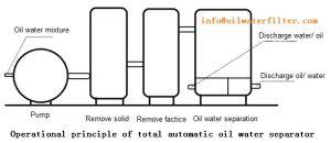 De totale Automatische Separator van het Water van de Olie