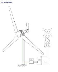 Generatore di vento marino 3kw di alta efficienza con i comitati solari