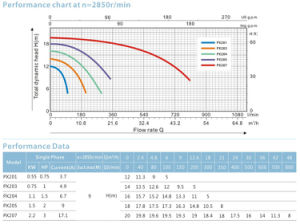 Prijs van de Pomp van de centrifugaalPomp Px205 de Chemische