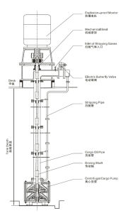 Pompa elettrica del carico del pozzo profondo per l'autocisterna prodotti chimici/del petrolio