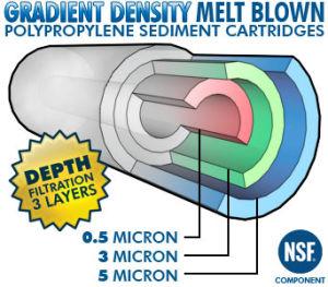 Darlly PP fondre cartouche de filtre à soufflé pour l'Osmose Inverse