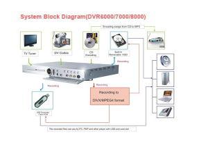 DVD Recorder (DVR6000/7000/8000)