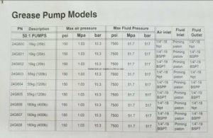 Modelli della pompa del grasso
