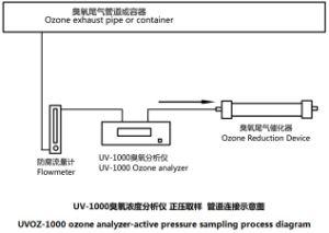 高精度の集中のためのUV-1000オゾンガス探知器の検光子