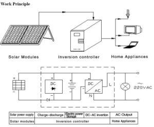 Photovoltaic Systeem van het huis