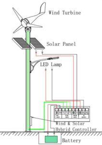 Home Use/luzes da rua utilizar pequenas turbinas eólicas horizontais Hawt 200W