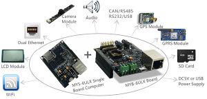 Mys-6ulx baseado em Computador de Placa única a NXP I. Mx 6ultralite / 6oferta desagregada de ARM Cortex-A7
