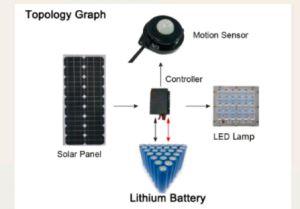 中国の製造業者の供給の品質の動きセンサーLEDの太陽街灯