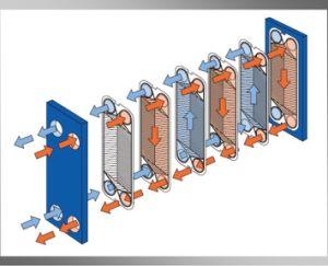 우유 크림을%s AISI304 AISI316 프레임 격판덮개 열교환기