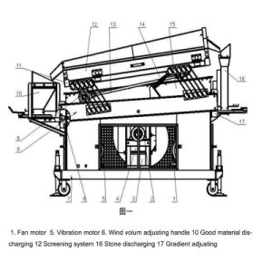 時間の重力の石取り機1台あたりの5トン