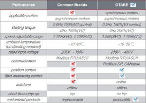 セリウム、ISO9001: 2008年の証明されるGOST頻度インバーター